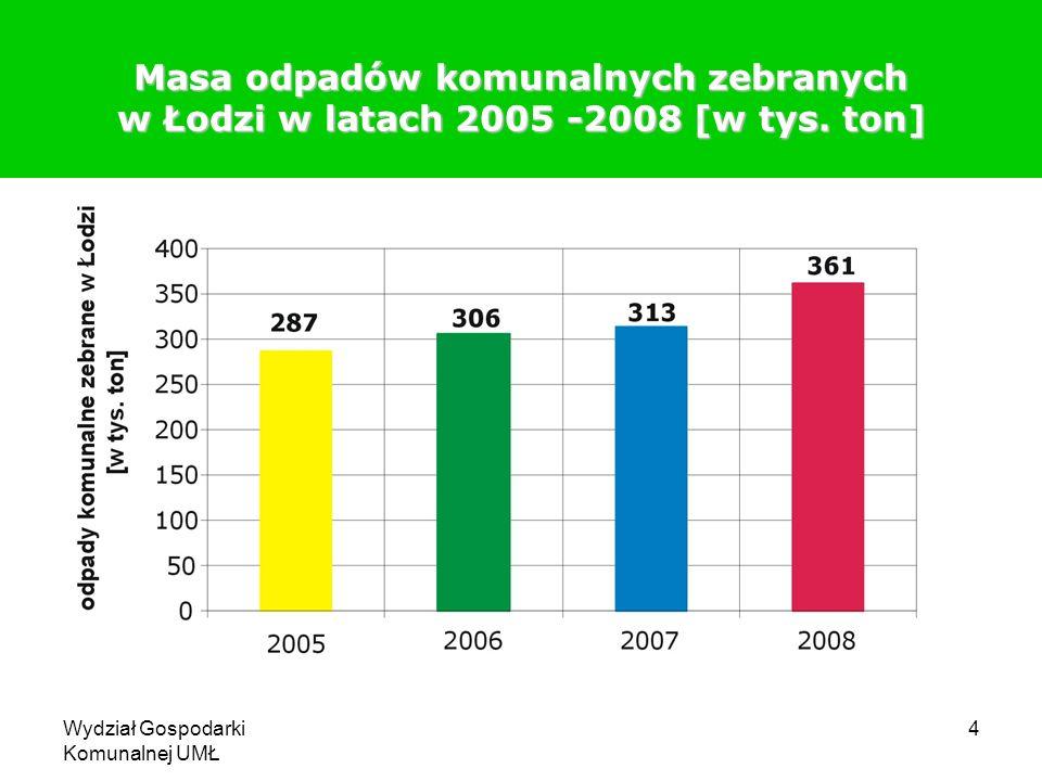 Masa odpadów komunalnych zebranych w Łodzi w latach 2005 -2008 [w tys